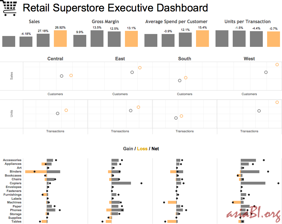 Retail Store Executive Dashboard