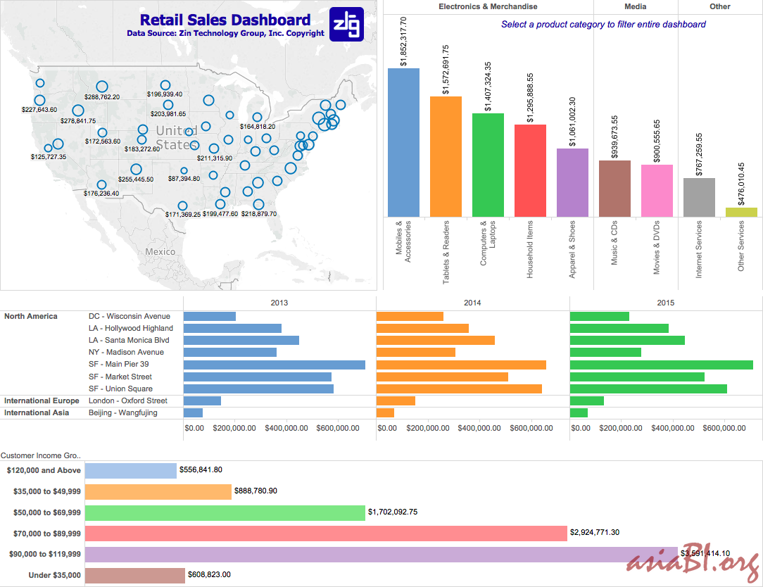 Show any data on charts – Tableau Data Visualization Service